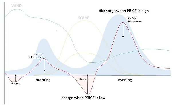 chargesync stores energy when demand is low and provides it when demand is high